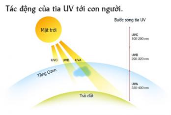 Tia UV là gì ? Tác động của tia UV tới con người.