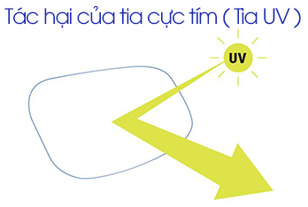 Tác hại của tia cực tím ( tia UV ) tới mắt