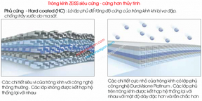 Tròng Kính ZEISS 1.67 Duravision Platinum UV