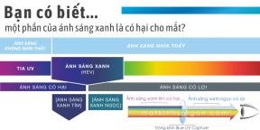 TRÒNG LỌC ÁNH SÁNG XANH THÔNG MINH ESSILOR BLUE UV CAPTURE 1.67