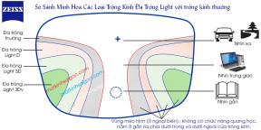 TRÒNG KÍNH ĐA TRÒNG ZEISS LIGHT D PLATINUM UV 1.50