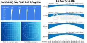 TRÒNG KÍNH CHEMI U2 CRYSTAL COATED 1.74 UV400
